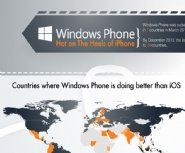 Windows-Phone-More-Popular-Than-iPhone-in-24-countries,-What