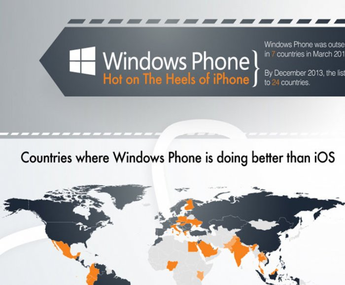 Windows Phone More Popular Than iPhone in 24 countries, What