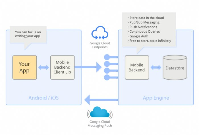 Google Launches Cloud Based Backend Tools for iOS App Developers
