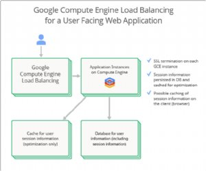 Google Updates Compute Engine Load Balancing, Adds Backup Pool
