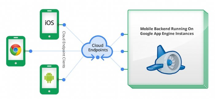 Updates to Google Cloud Platform Include New Version of Mobile Backend Starter and Google Cloud Endpoints GA Version