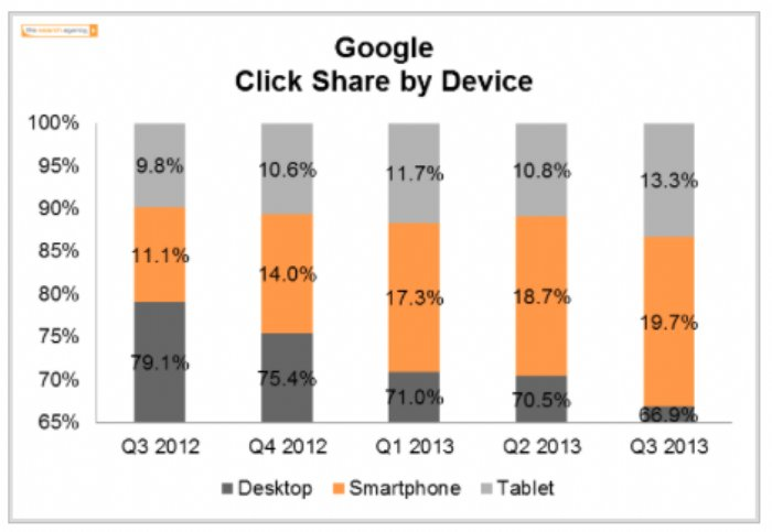 One Third of All Paid Clicks on Google Now Come from Mobile