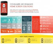 Infographic-Shows-Consumers-Are-Extremely-Interested-In-Custom-Home-Screens