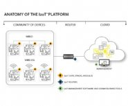 Echelon-Corporation-Expanding-its-Multiprotocol-IzoT-Platform-for-the-Industrial-Internet-of-Things
