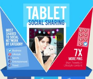 MAZ Unveils a Study Showing How Users Share Content From Tablets