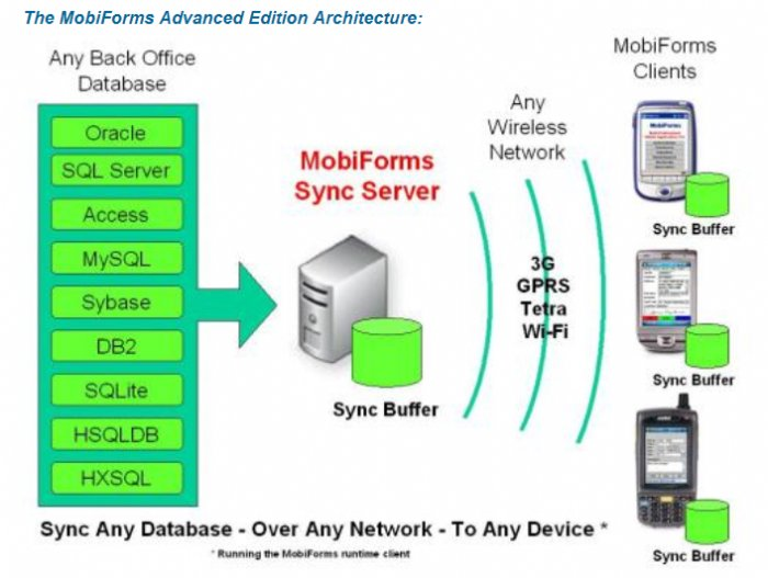 Mobiforms Announces Support of HTML5 Offline Apps