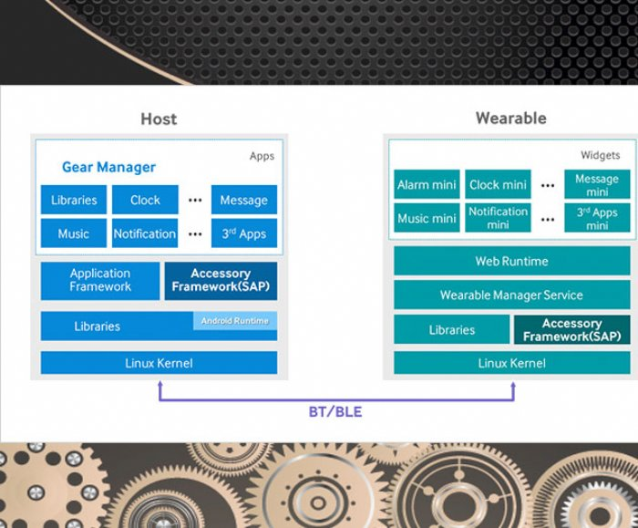 App Developers Can Program for Samsung Gear 2 and Gear 2 Neo with New Samsung Backed Tizen SDK for Wearables