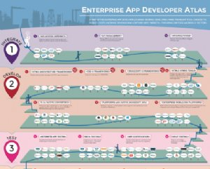 Vision Mobile's Enterprise App Developer Atlas Provides Old School Print Poster for Developers