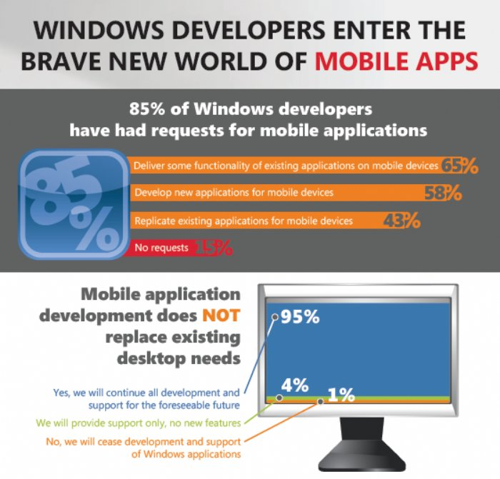 Survey Reports Windows Web Developers Struggle with Mobile Conversion