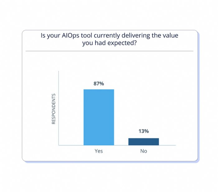 AIOps tools may not be delivering the success expected