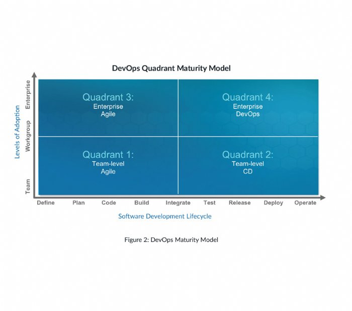 DevOps Quadrant Maturity Model Figure 2
