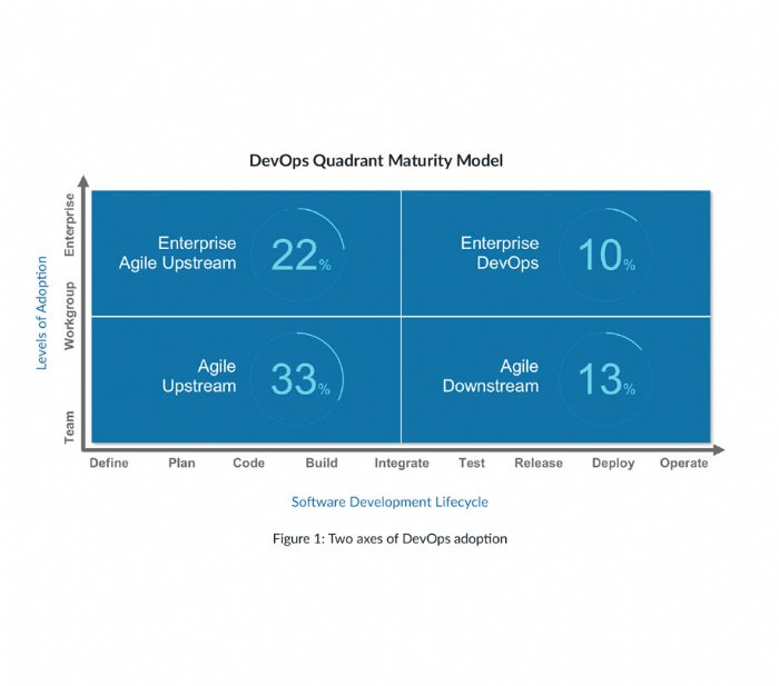 DevOps Quadrant Maturity Model