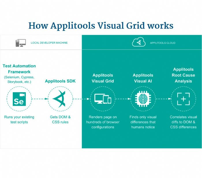 How Applitools Visual Grid works