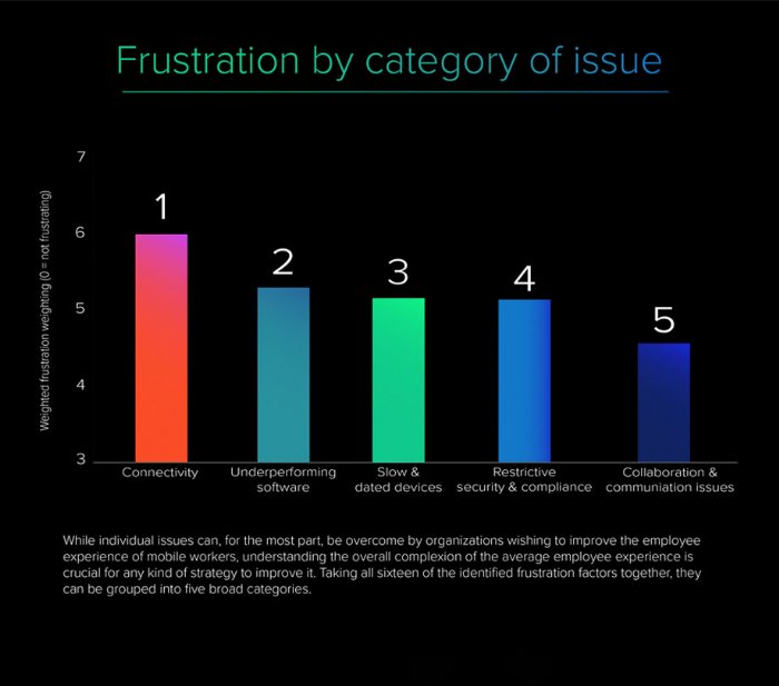 Mobile Frustration Index Findings