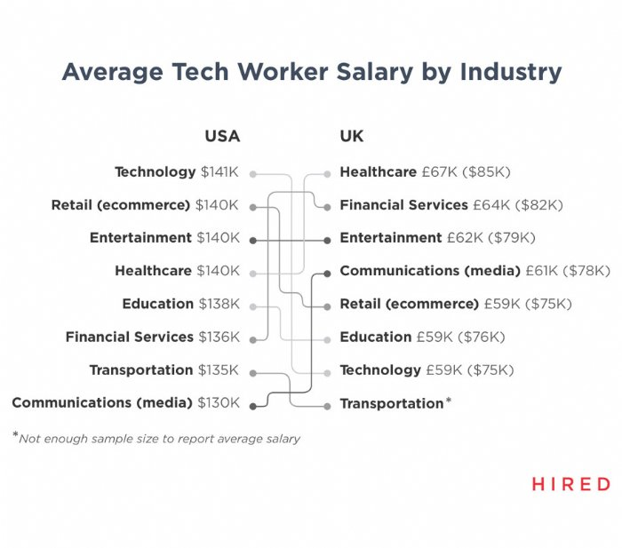 Tech worker salary by industry 2019 report