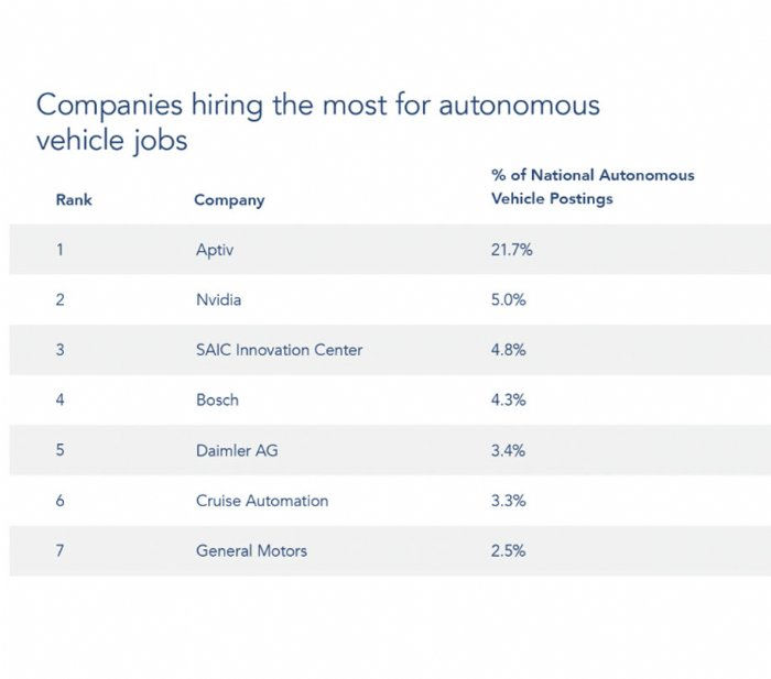 Top companies hiring for autonomous vehicle talent