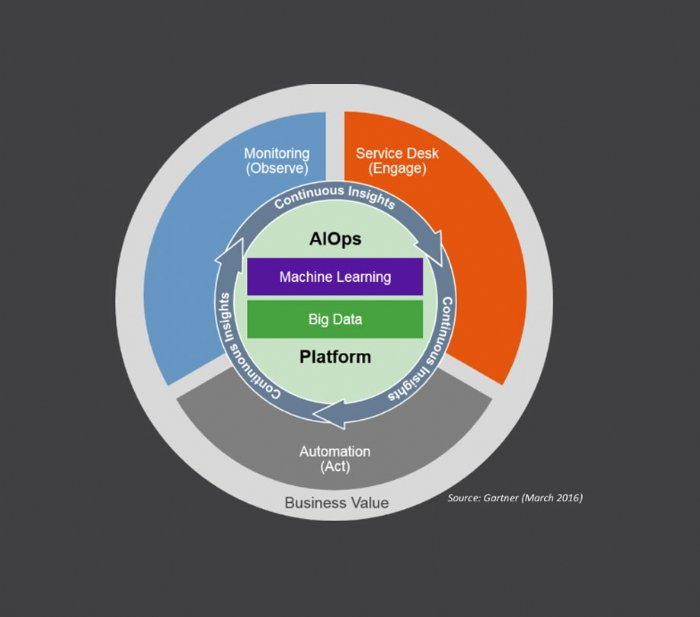 What is AIOps Gartner Wheel